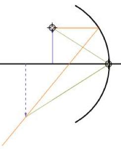 Optique g om trique et ondes apprendre en ligne for Miroir convexe concave