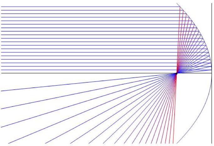 Optique g om trique et ondes apprendre en ligne for Miroir hyperbolique