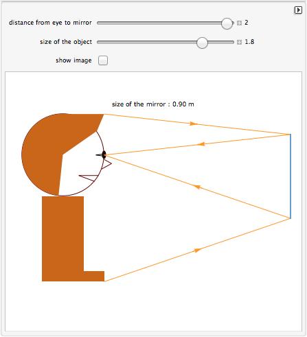 Optique g om trique apprendre en ligne for Miroir plan optique