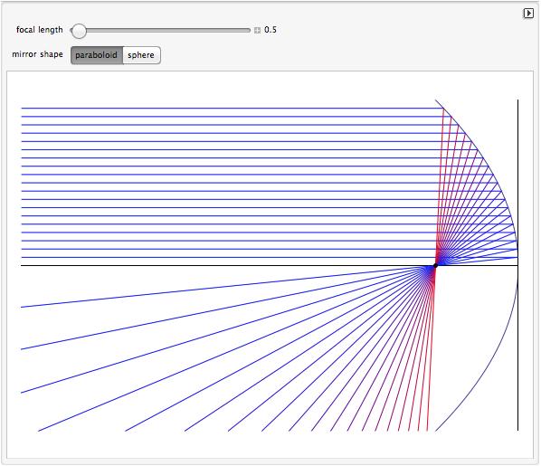 Optique g om trique apprendre en ligne for Miroir spherique