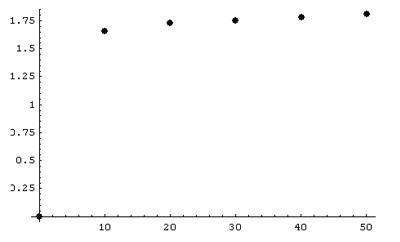 Graphique de la période en fonction de l amplitude  Axe des X   Amplitude  en degrés. Axe des Y   Période en seconde 3734d99dd720