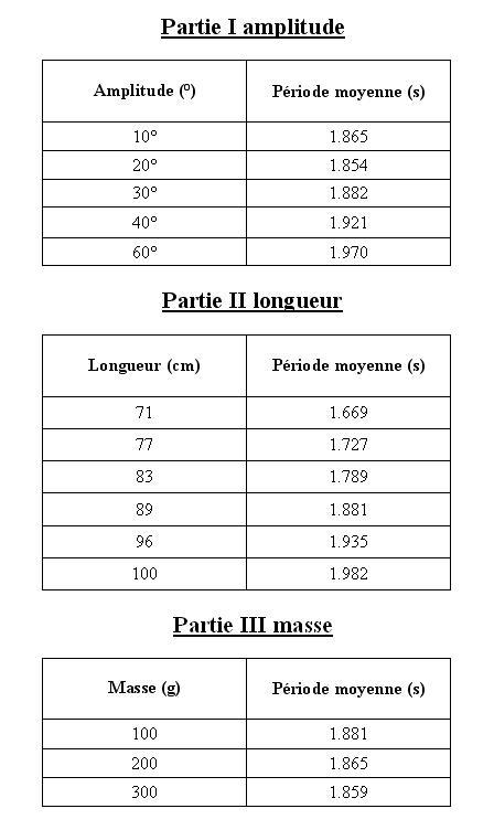 Période d un pendule - Apprendre en ligne 0516872ed9d3